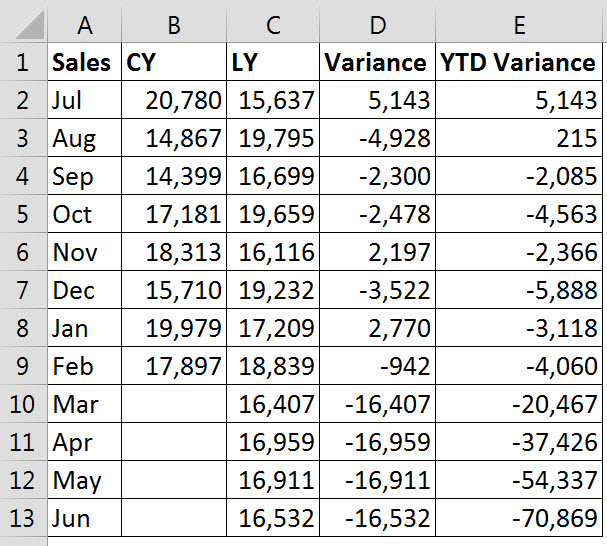 Variance table