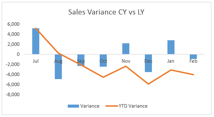 Variance Chart