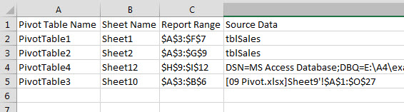 PivotTable Listing Macro | A4 Accounting