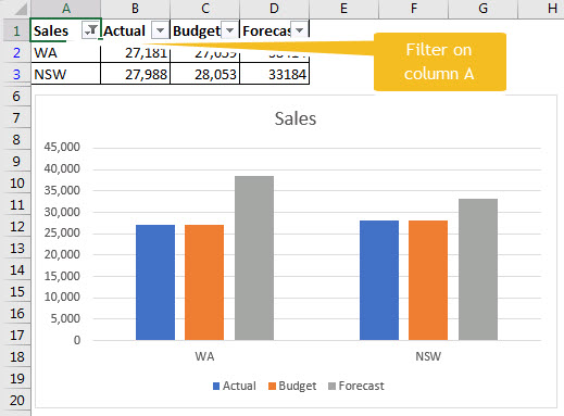 Hide and seek with excel charts a4 accounting the above chart is based on a filtered list showing wa and nsw ccuart Choice Image