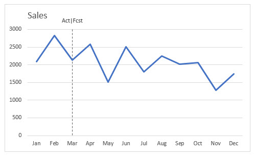 Adding A Vertical Dotted Line To An Excel Line Chart A4 Accounting